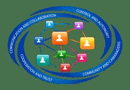 Virtual team programs resized smaller